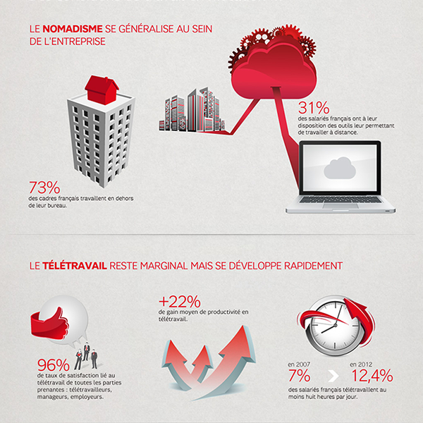 Infographie SFR